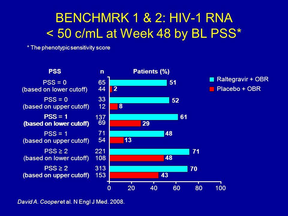 BENCHMRK 1 & 2: HIV-1 RNA < 50 c/mL at Week 48 by BL PSS*