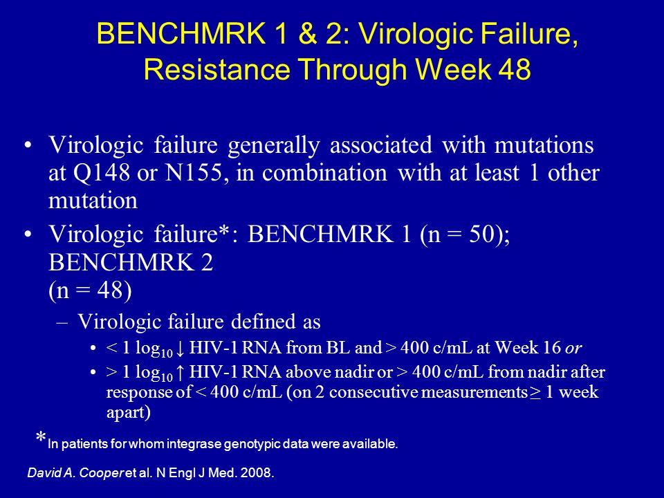 BENCHMRK 1 & 2: Virologic Failure, Resistance Through Week 48