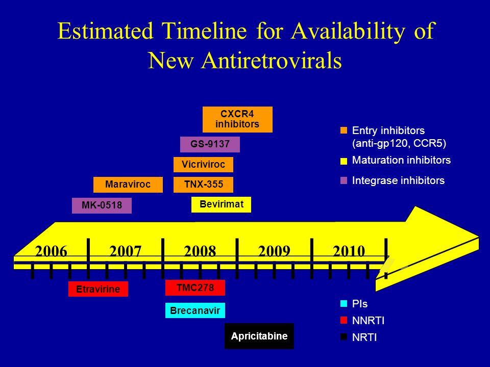 Estimated Timeline for Availability of New Antiretrovirals