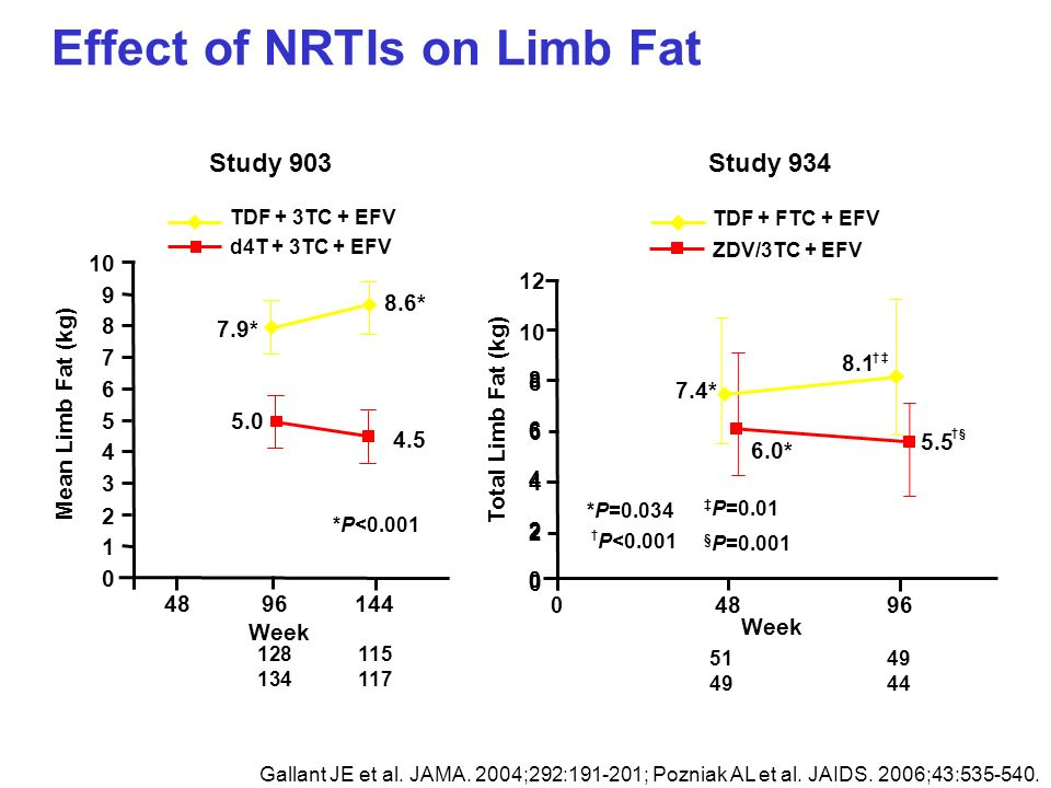 Effect of NRTIs on Limb Fat