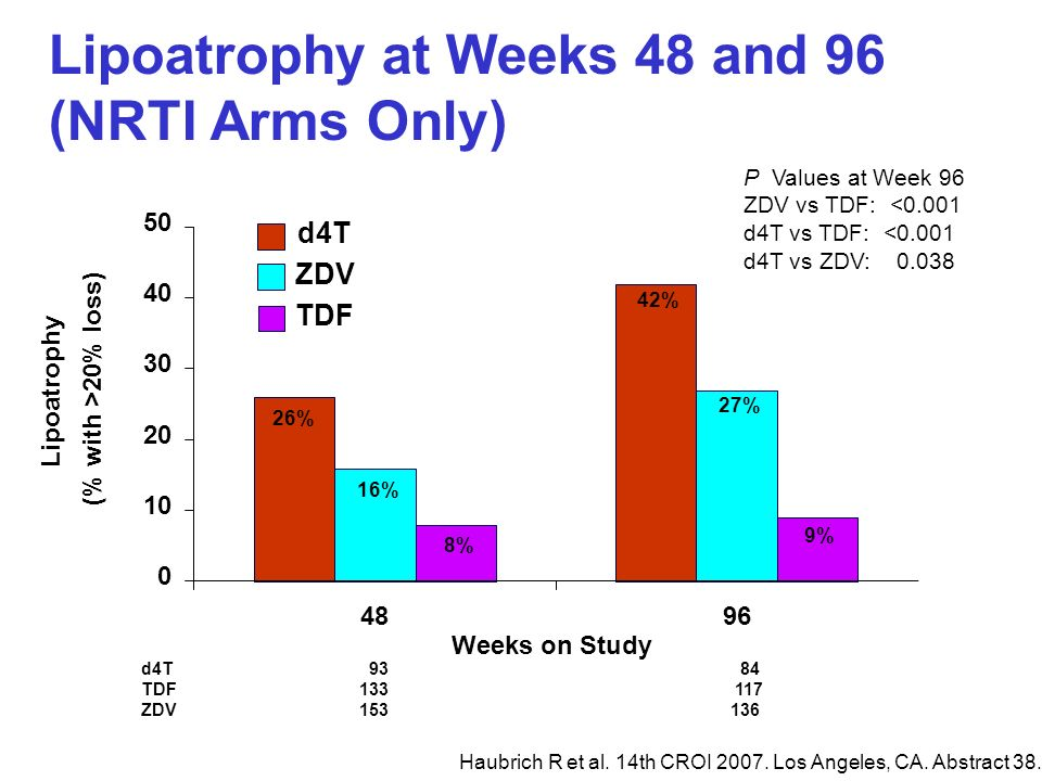 Lipoatrophy at Weeks 48 and 96 (NRTI Arms Only)