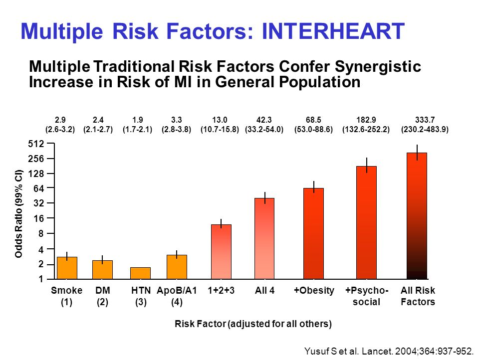 Multiple Risk Factors: INTERHEART