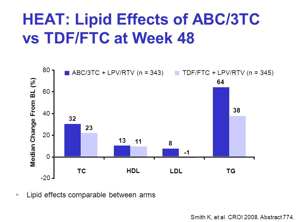 HEAT: Lipid Effects of ABC/3TC vs TDF/FTC at Week 48