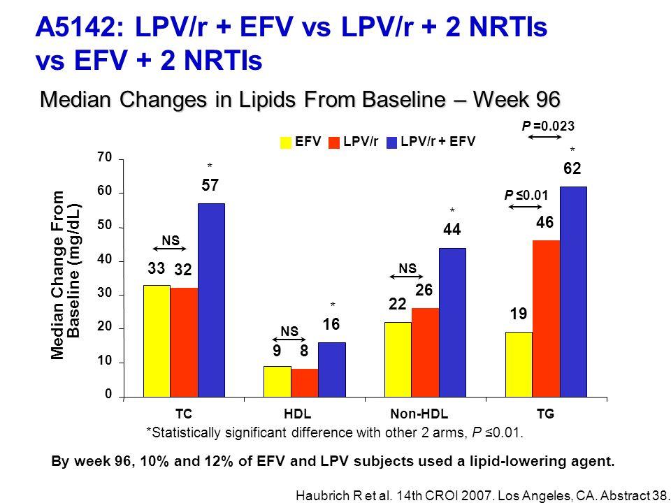 A5142: LPV/r + EFV vs LPV/r + 2 NRTIs vs EFV + 2 NRTIs