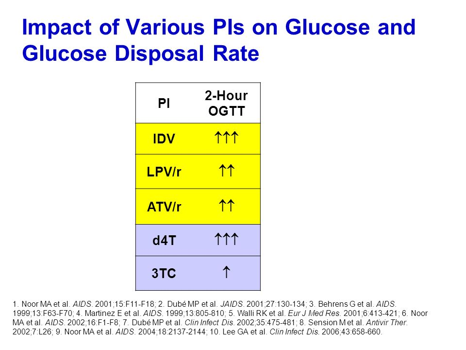 Impact of Various PIs on Glucose and Glucose Disposal Rate