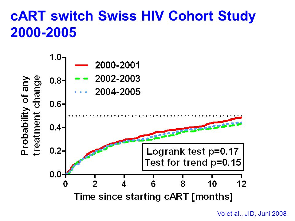 cART switch Swiss HIV Cohort Study 2000-2005