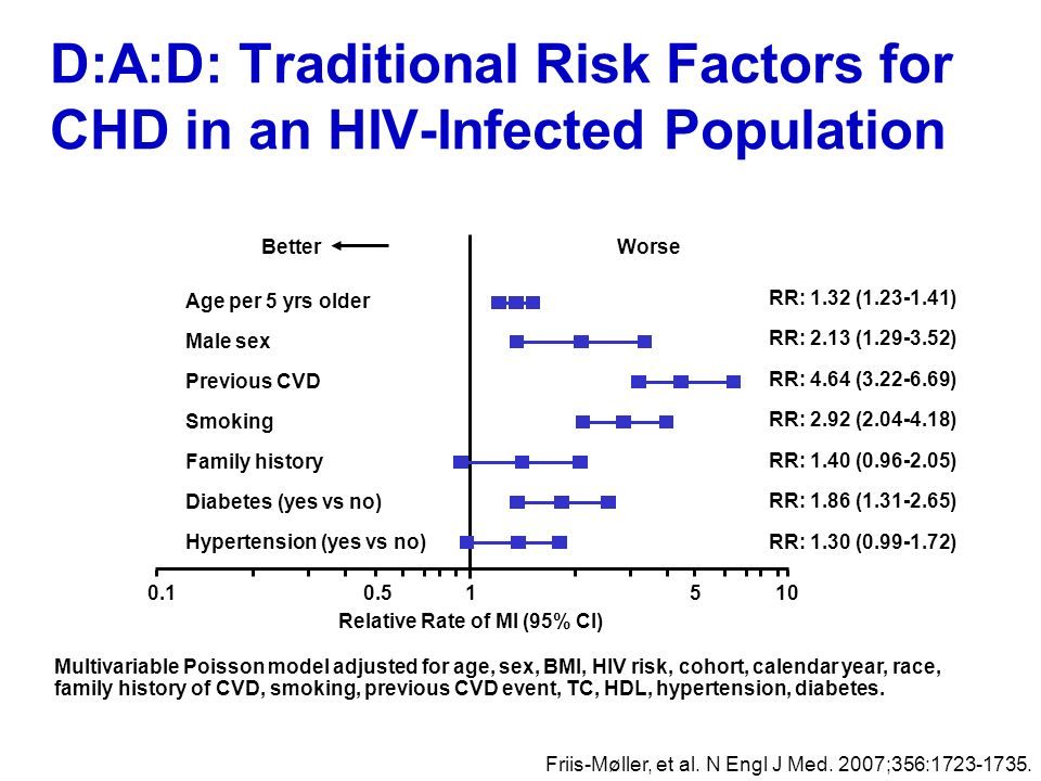 D:A:D: Traditional Risk Factors for CHD in an HIV-Infected Population