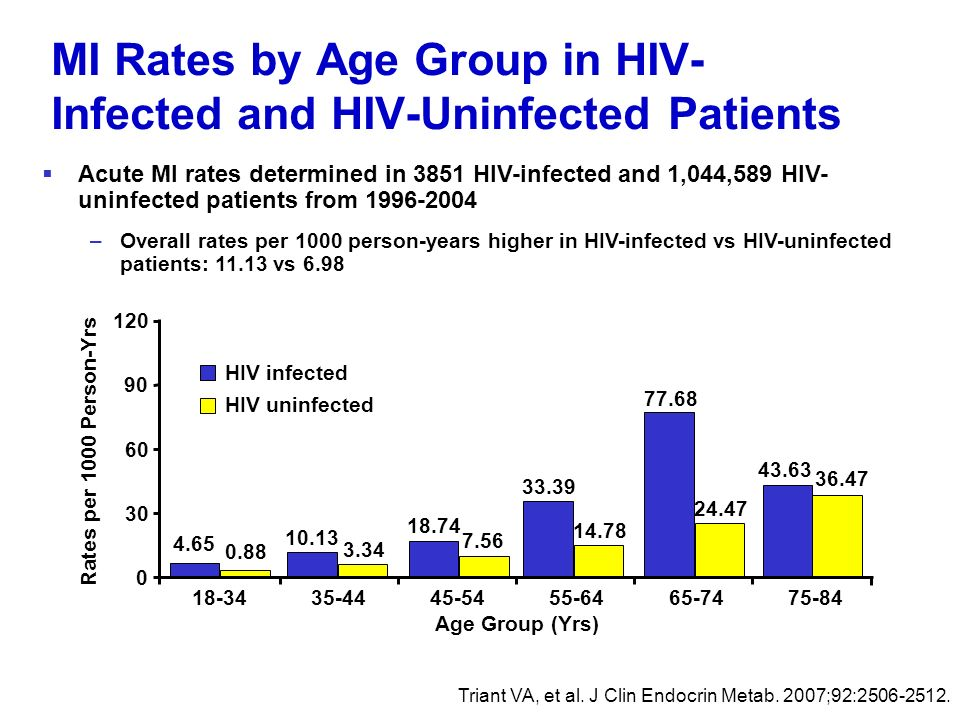 MI Rates by Age Group in HIV-Infected and HIV-Uninfected Patients
