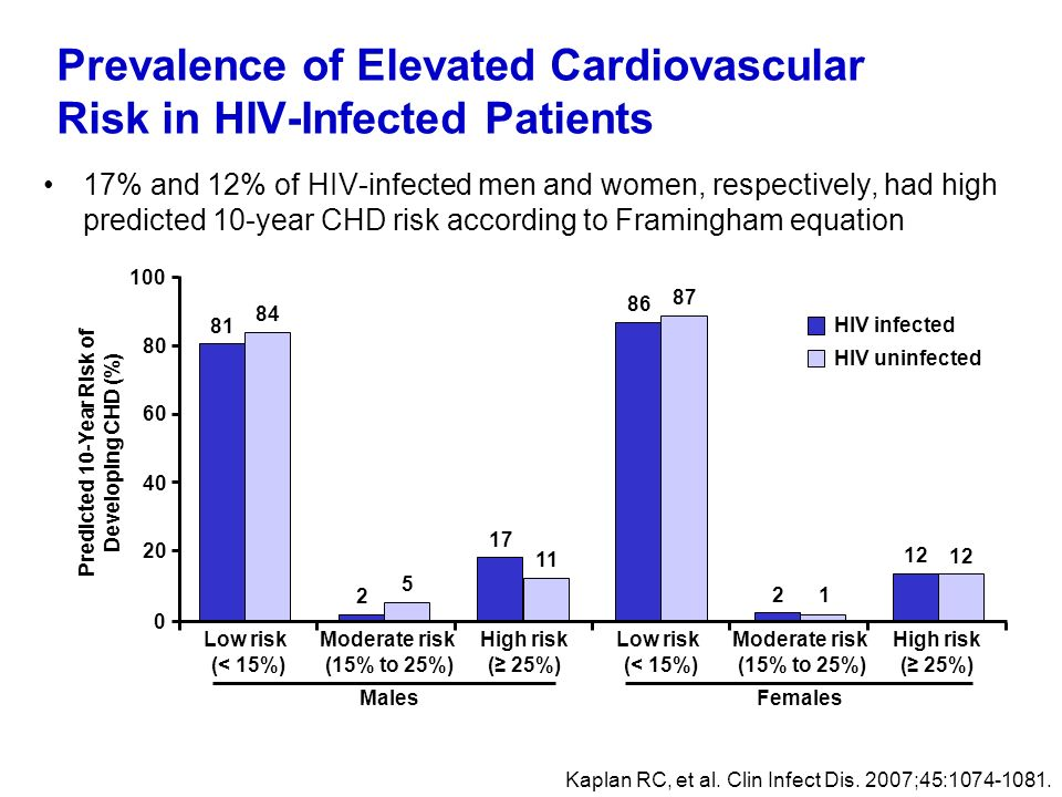 Prevalence of Elevated Cardiovascular Risk in HIV-Infected Patients