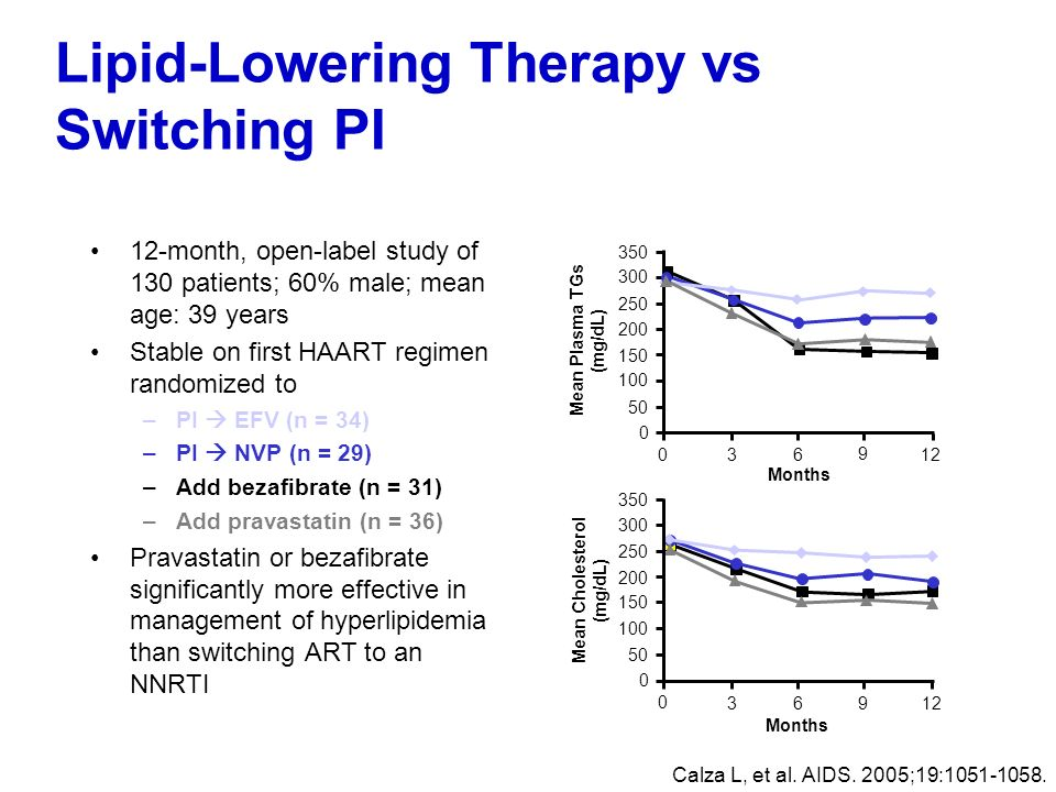 Lipid-Lowering Therapy vs Switching PI