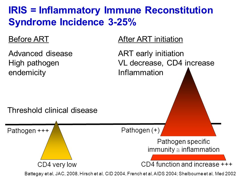 IRIS = Inflammatory Immune Reconstitution Syndrome Incidence 3-25%