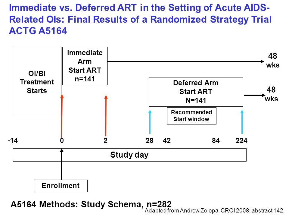 A5164 Methods: Study Schema, n=282