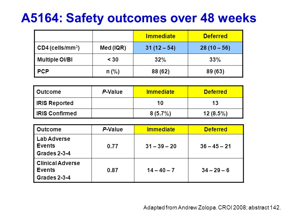 A5164: Safety outcomes over 48 weeks