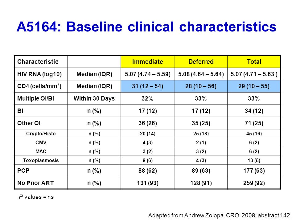 A5164: Baseline clinical characteristics