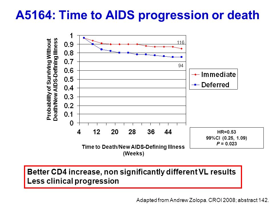 A5164: Time to AIDS progression or death