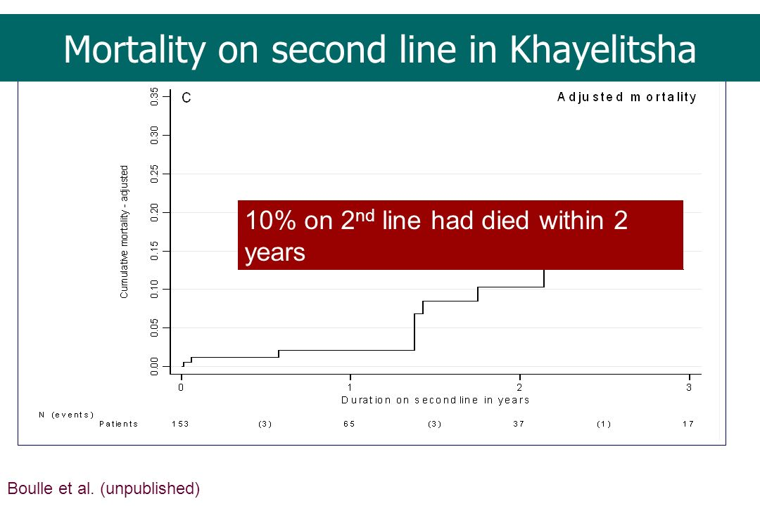 Mortality on second line in Khayelitsha