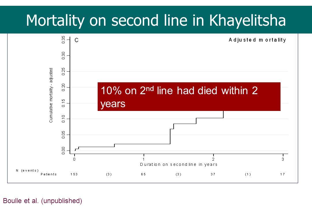 Mortality on second line in Khayelitsha