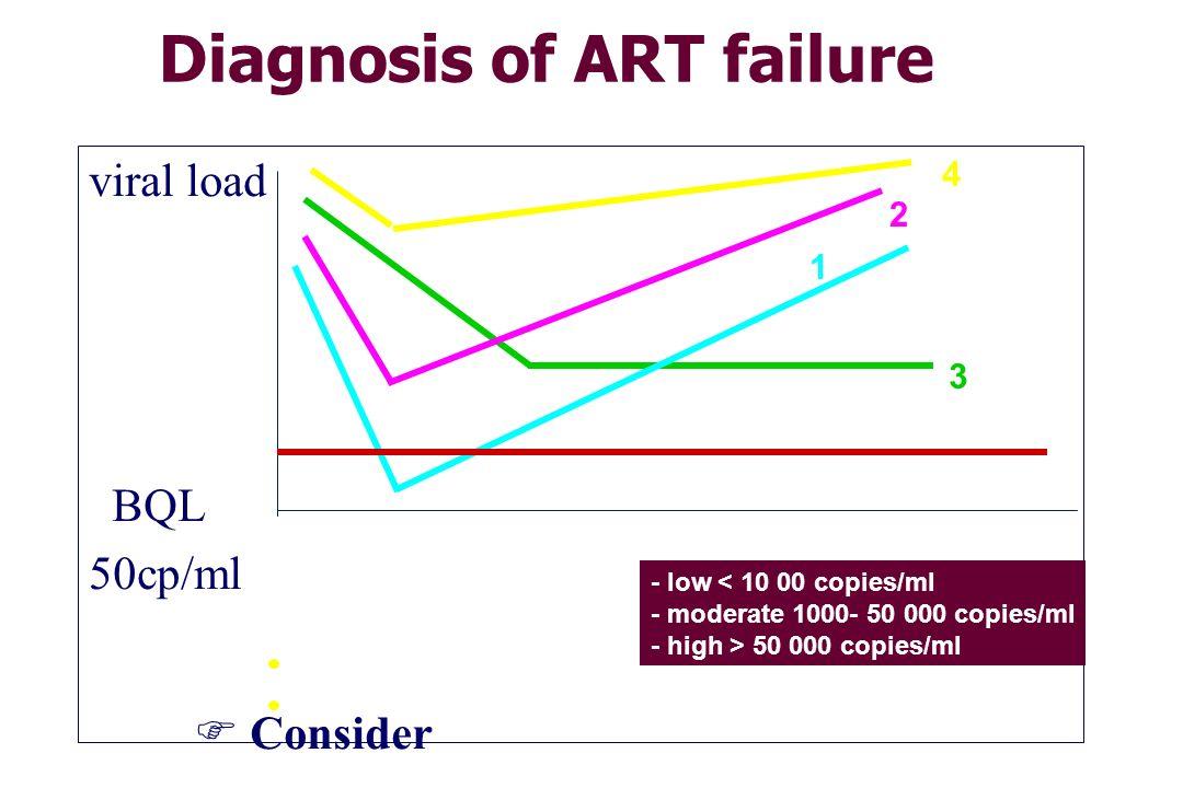 Diagnosis of ART failure