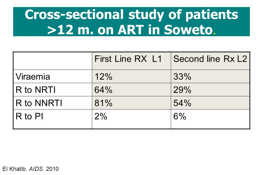 Cross-sectional study of patients >12 m. on ART in Soweto.