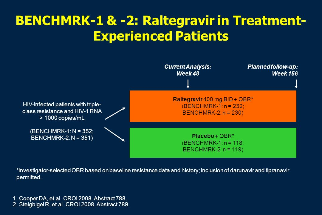 BENCHMRK-1 & -2: Raltegravir in Treatment-Experienced Patients