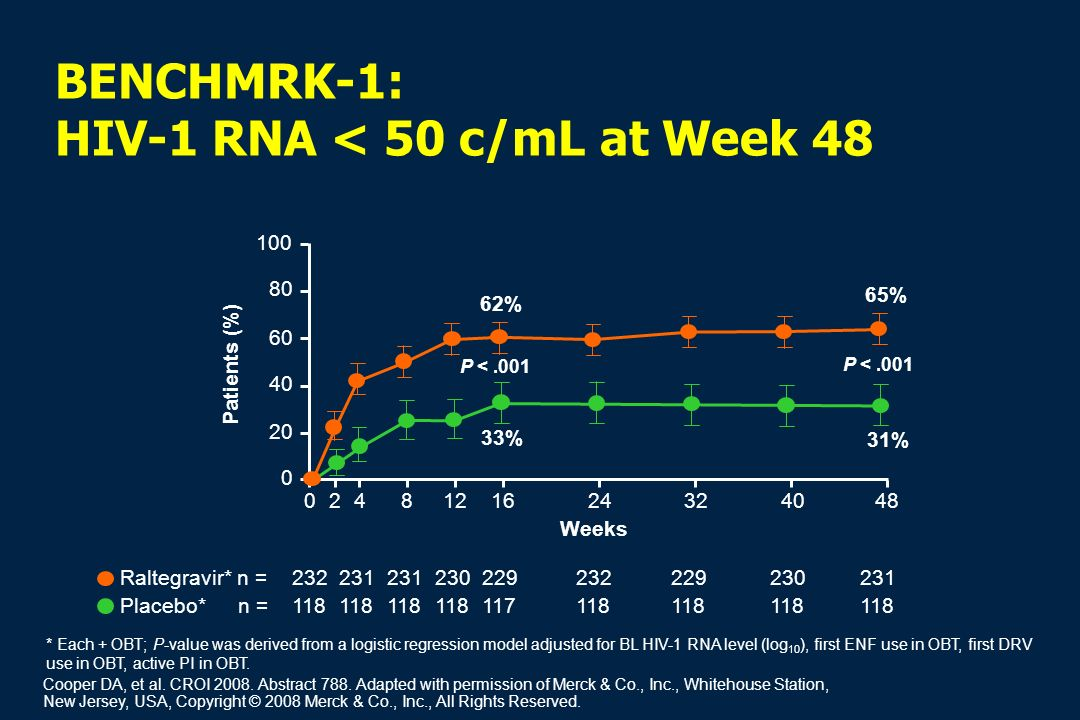 BENCHMRK-1: HIV-1 RNA < 50 c/mL at Week 48