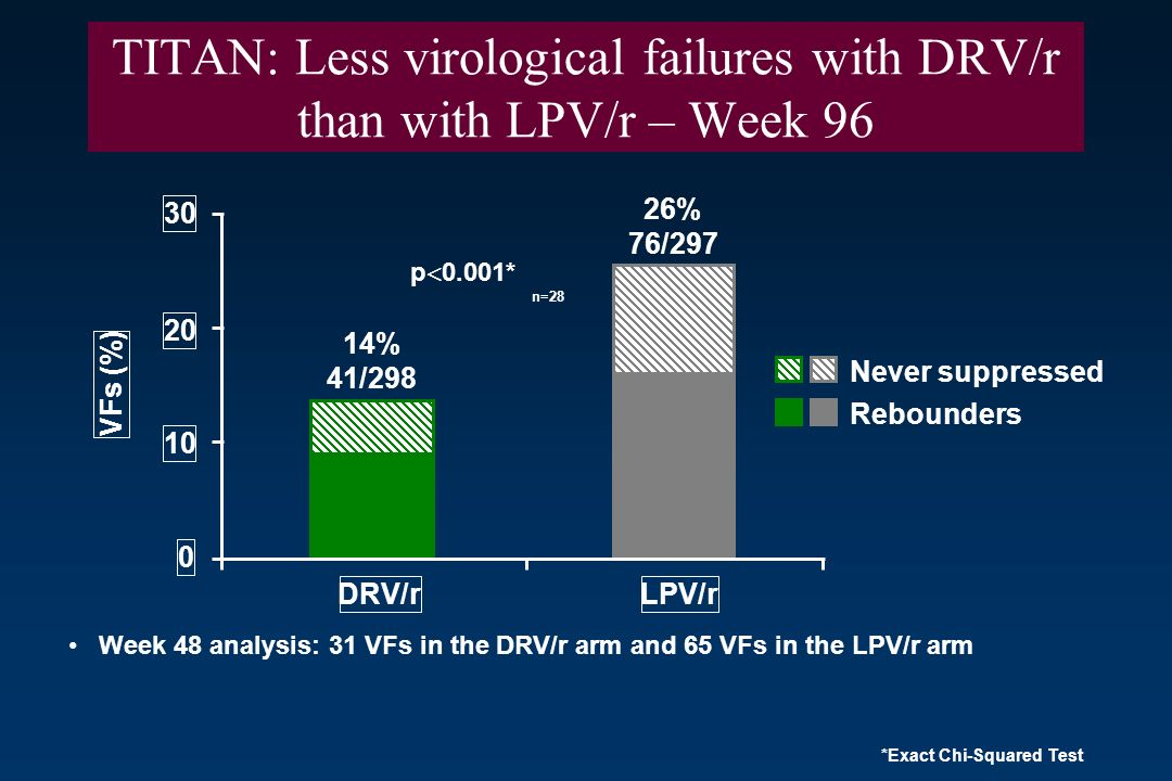 TITAN: Less virological failures with DRV/r than with LPV/r – Week 96