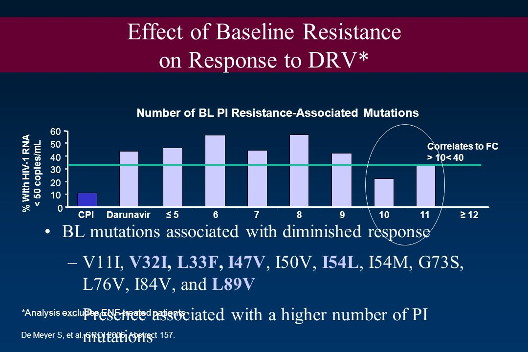 Effect of Baseline Resistance on Response to DRV*