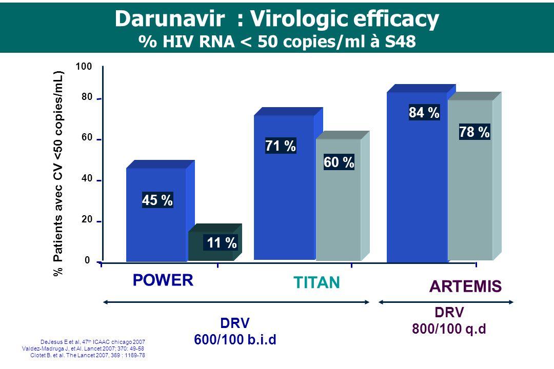 Darunavir : Virologic efficacy % HIV RNA < 50 copies/ml à S48