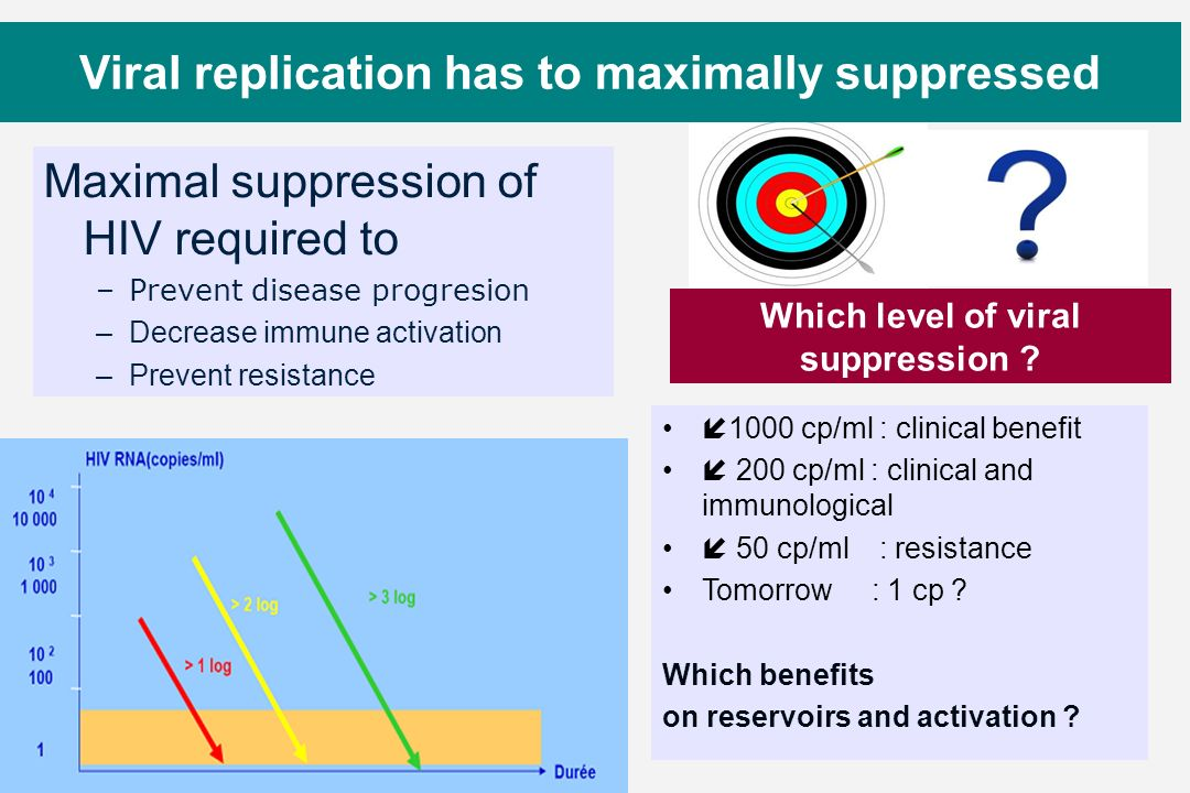 Viral replication has to maximally suppressed