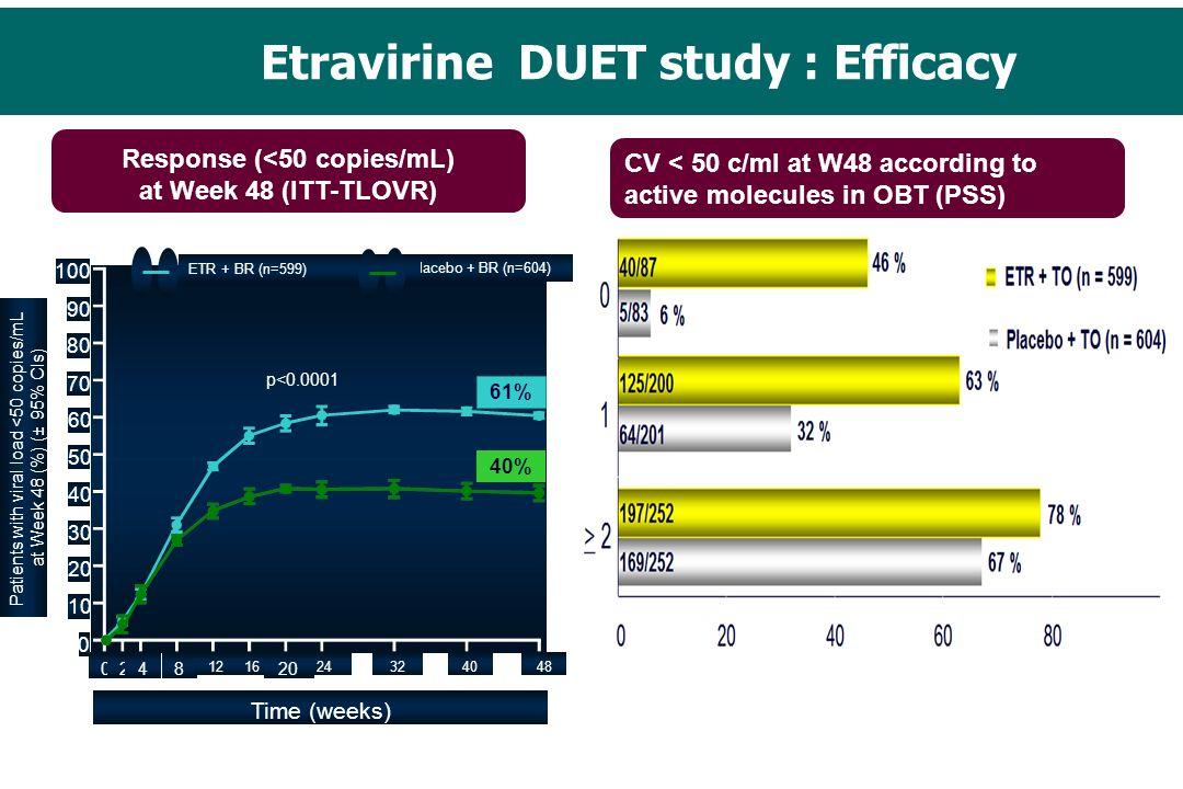 Etravirine DUET study : Efficacy