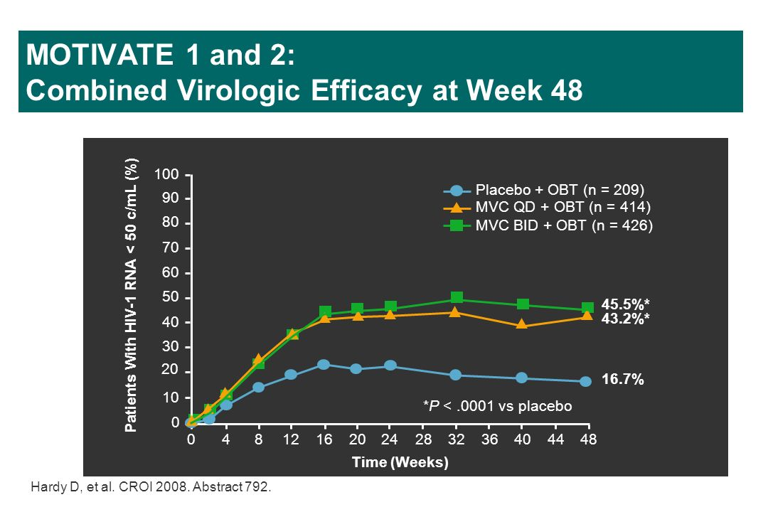 MOTIVATE 1 and 2: Combined Virologic Efficacy at Week 48