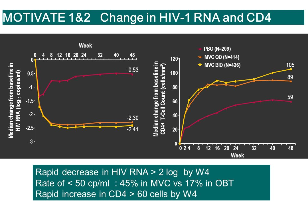 MOTIVATE 1&2 Change in HIV-1 RNA and CD4