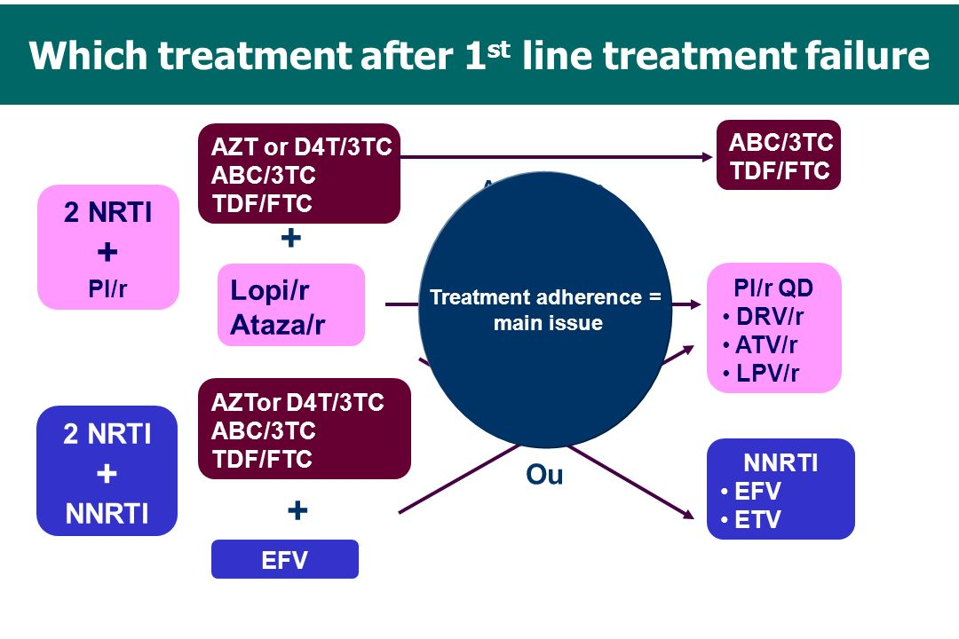 Which treatment after 1st line treatment failure