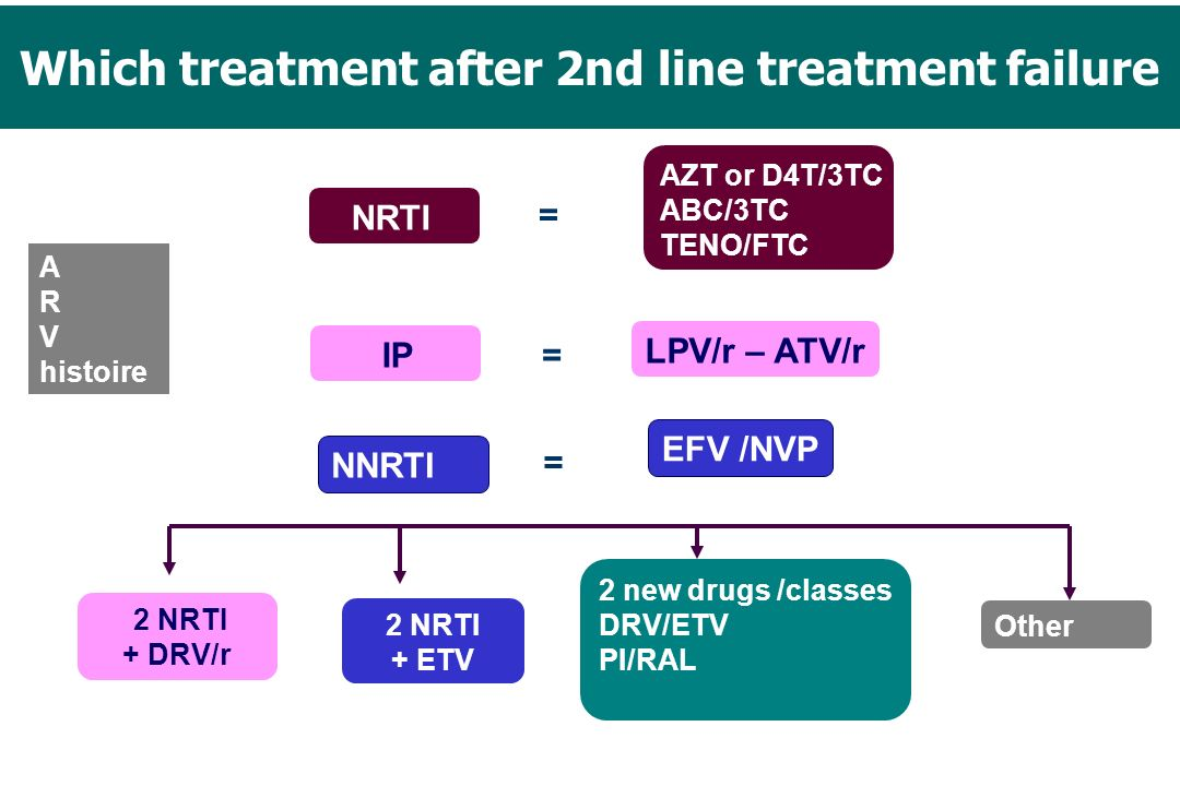 Which treatment after 2nd line treatment failure