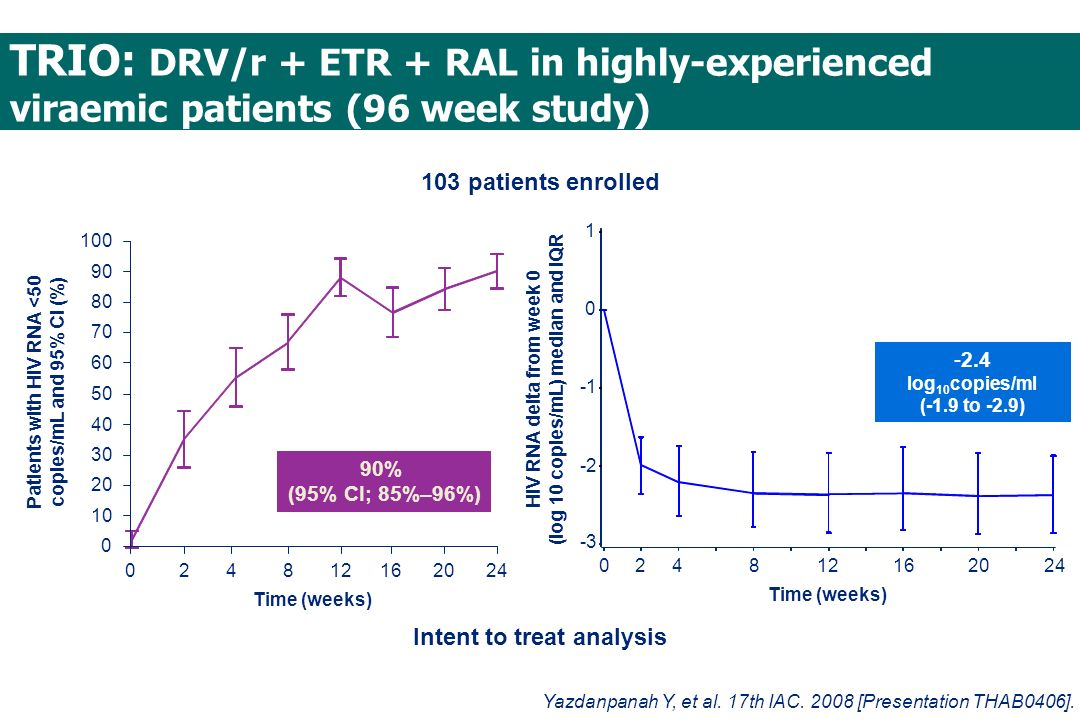 TRIO: DRV/r + ETR + RAL in highly-experienced viraemic patients (96 week study)