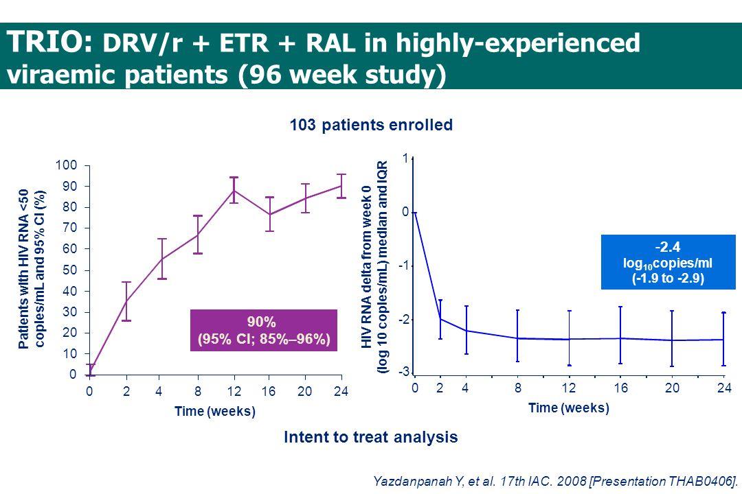 TRIO: DRV/r + ETR + RAL in highly-experienced viraemic patients (96 week study)