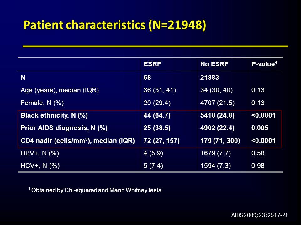 Patient characteristics (N=21948)