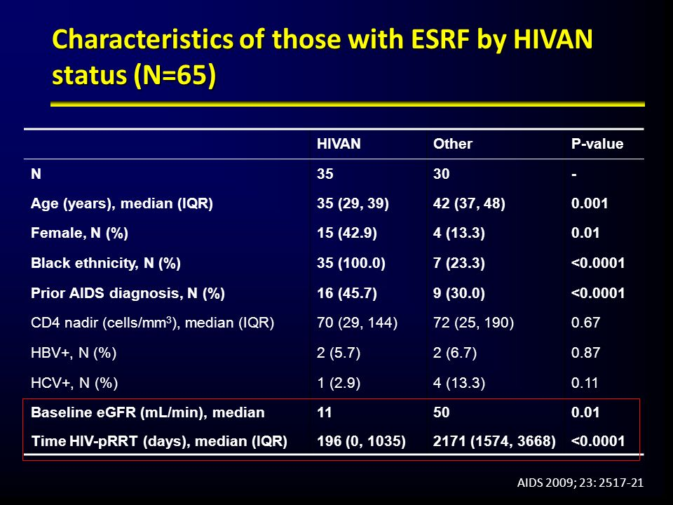 Characteristics of those with ESRF by HIVAN status (N=65)