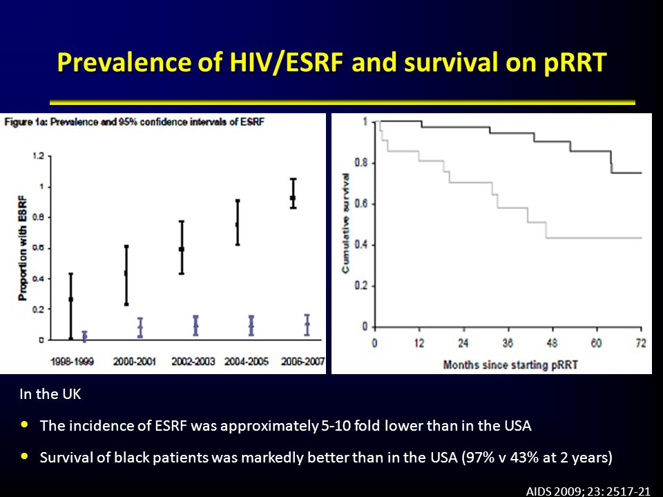 Prevalence of HIV/ESRF and survival on pRRT
