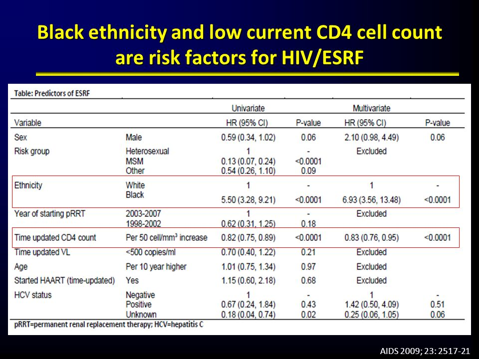 Black ethnicity and low current CD4 cell count are risk factors for HIV/ESRF