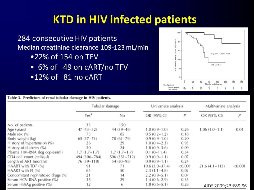 KTD in HIV infected patients