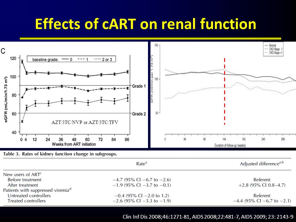 Effects of cART on renal function