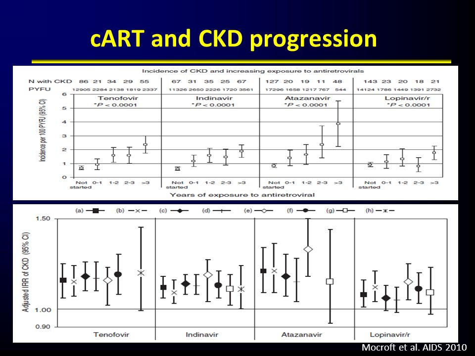 cART and CKD progression