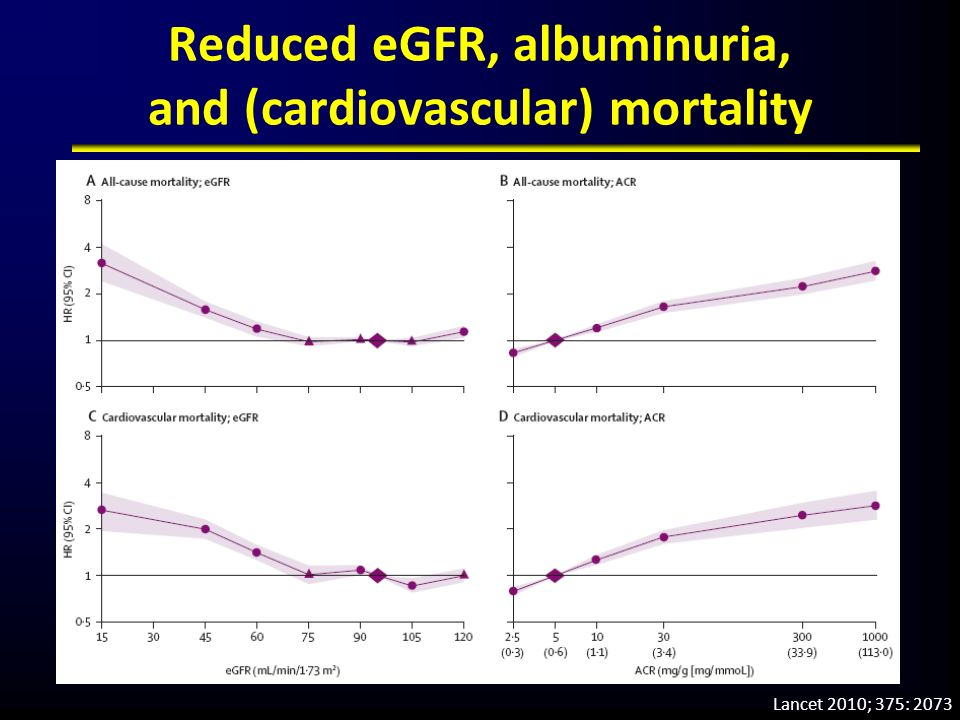 Reduced eGFR, albuminuria, and (cardiovascular) mortality