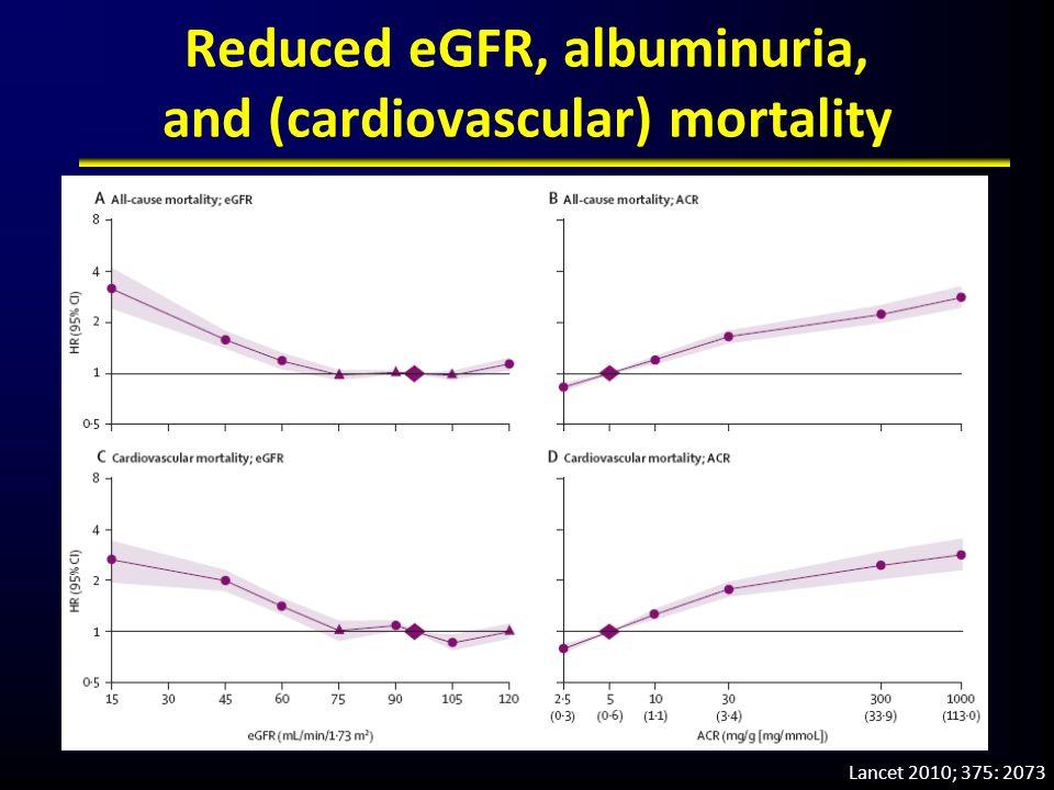 Reduced eGFR, albuminuria, and (cardiovascular) mortality