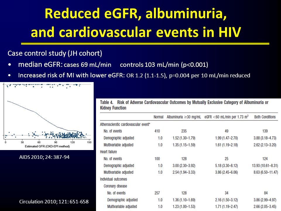 Reduced eGFR, albuminuria, and cardiovascular events in HIV
