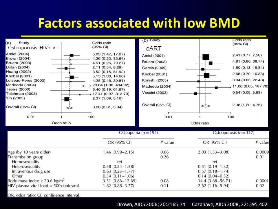 Factors associated with low BMD