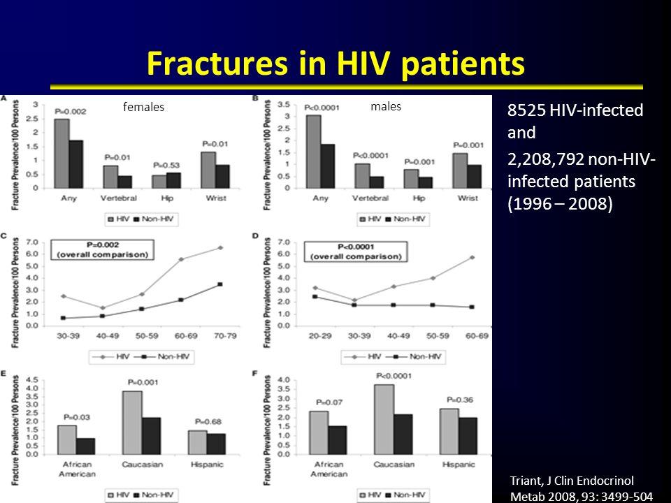 Fractures in HIV patients