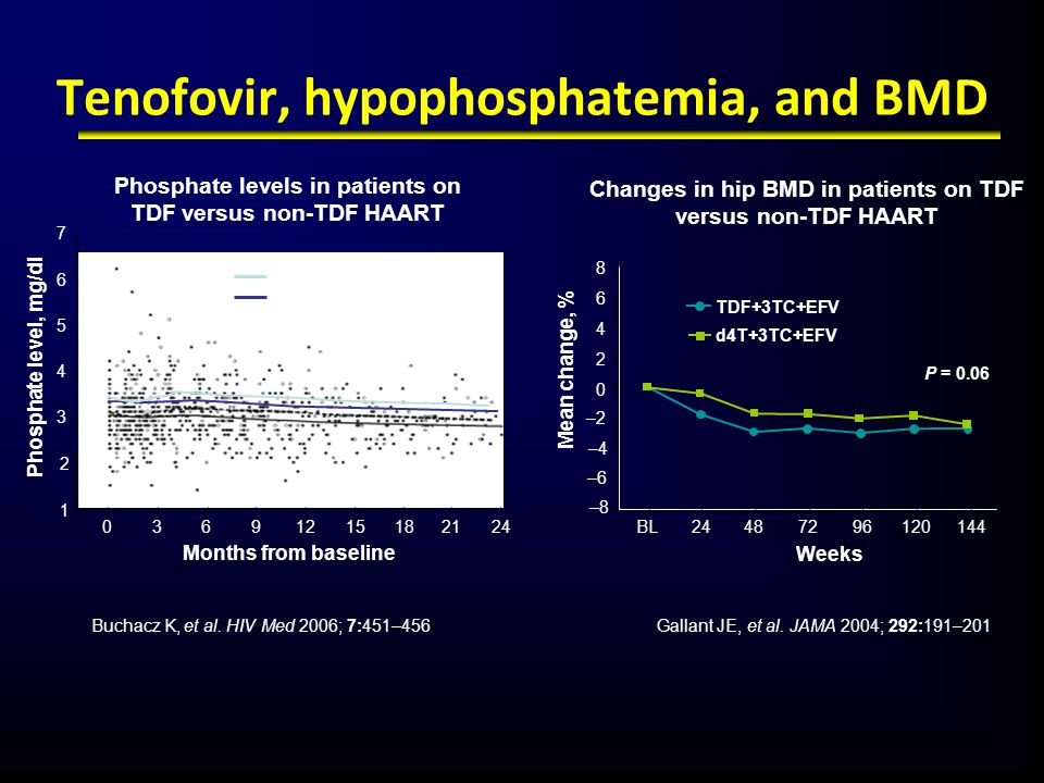 Tenofovir, hypophosphatemia, and BMD