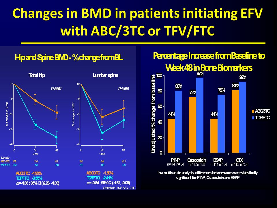 Changes in BMD in patients initiating EFV with ABC/3TC or TFV/FTC